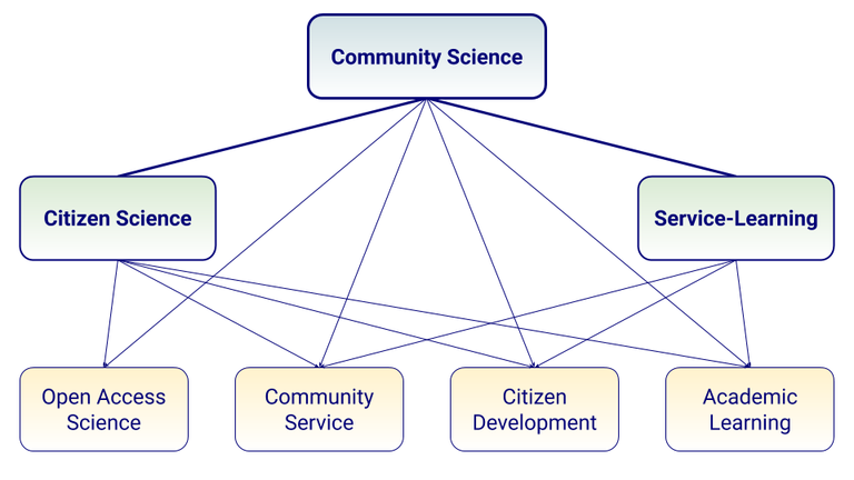 CommunityScience_Definitions.png