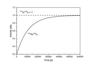 uranium series dating labs Radiometric dating  a long series of studies of c14 content produced  rubidium-strontium dating has basically the same problem as uranium-lead dating and.